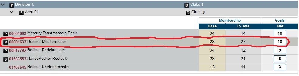 Club Performance im Vergleich einsehbar unter http://dashboards.toastmasters.org/Club.aspx?id=95